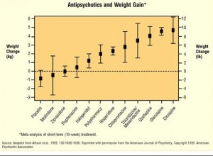 Atypical Antipsychotics and Weight Gain