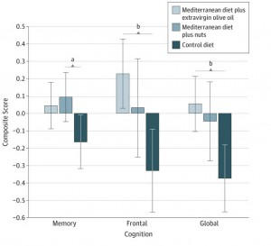 Mediterranean Diet Improves Cognitive Function