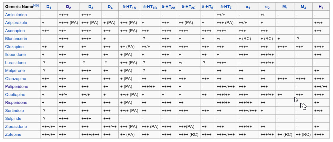 Atypical Antipsychotics Binding Profiles from Wikipedia