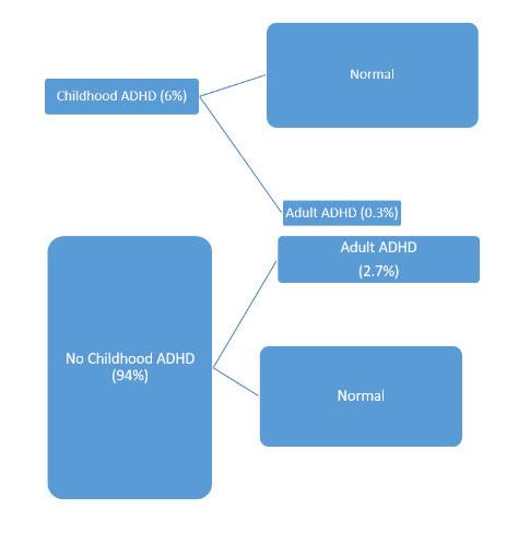 Adult ADHD and Childhood ADHD.jpg