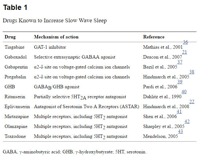 drugs-that-increase-slow-wave-sleep