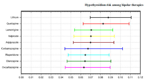 Hypothyroidism risk in bipolar patients with different treatments. All were higher than the general population.