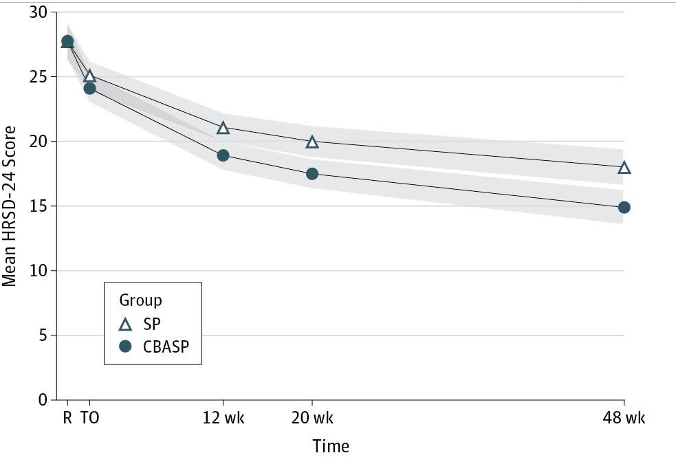 chronic depression psychotherapy - CBASP vs non specific therapy