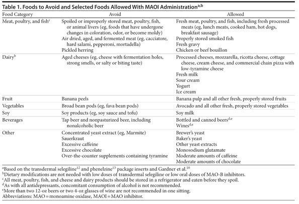 Maoi Foods To Avoid List